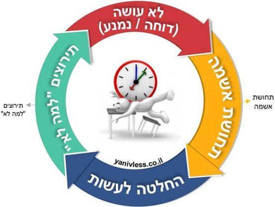 מעגל דחיינות